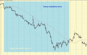 Определение тренда при помощи скользящей средней